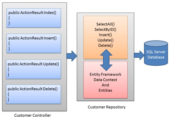 Tìm hiểu về Repository Pattern và Generic Repository Pattern