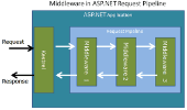 Middleware và Request Pipeline trong ASP.NET Core