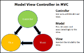 MVC Design Pattern trong ASP.NET Core