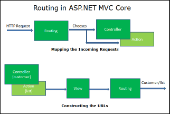Attribute Routing trong ASP.NET Core