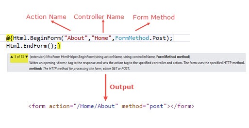 Xây dựng HTML Form trong ASP.NET Core