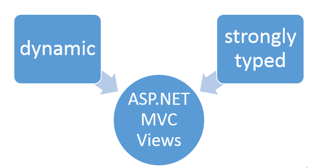 Strongly Typed View trong ASP.NET Core