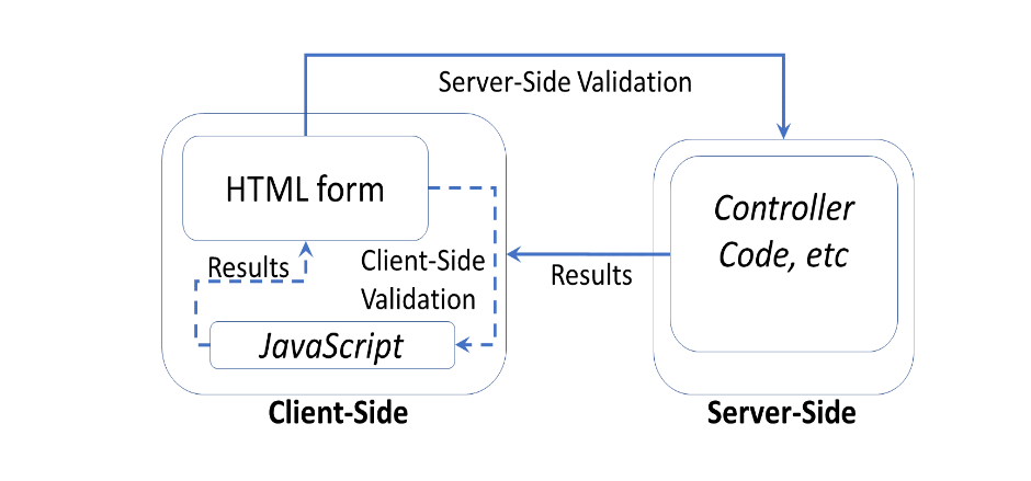 Validation Tag Helper trong ASP.NET Core