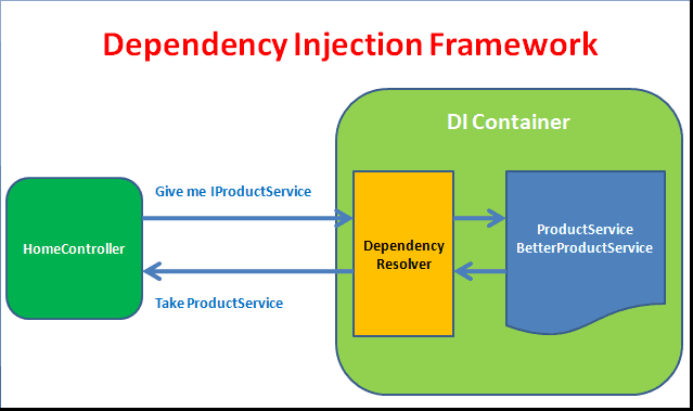 Cơ chế Dependency Injection trong ASP.NET Core
